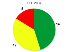 graph2007