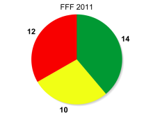 graph2011